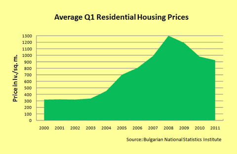 in-the-know-residential-price-graph-for-web